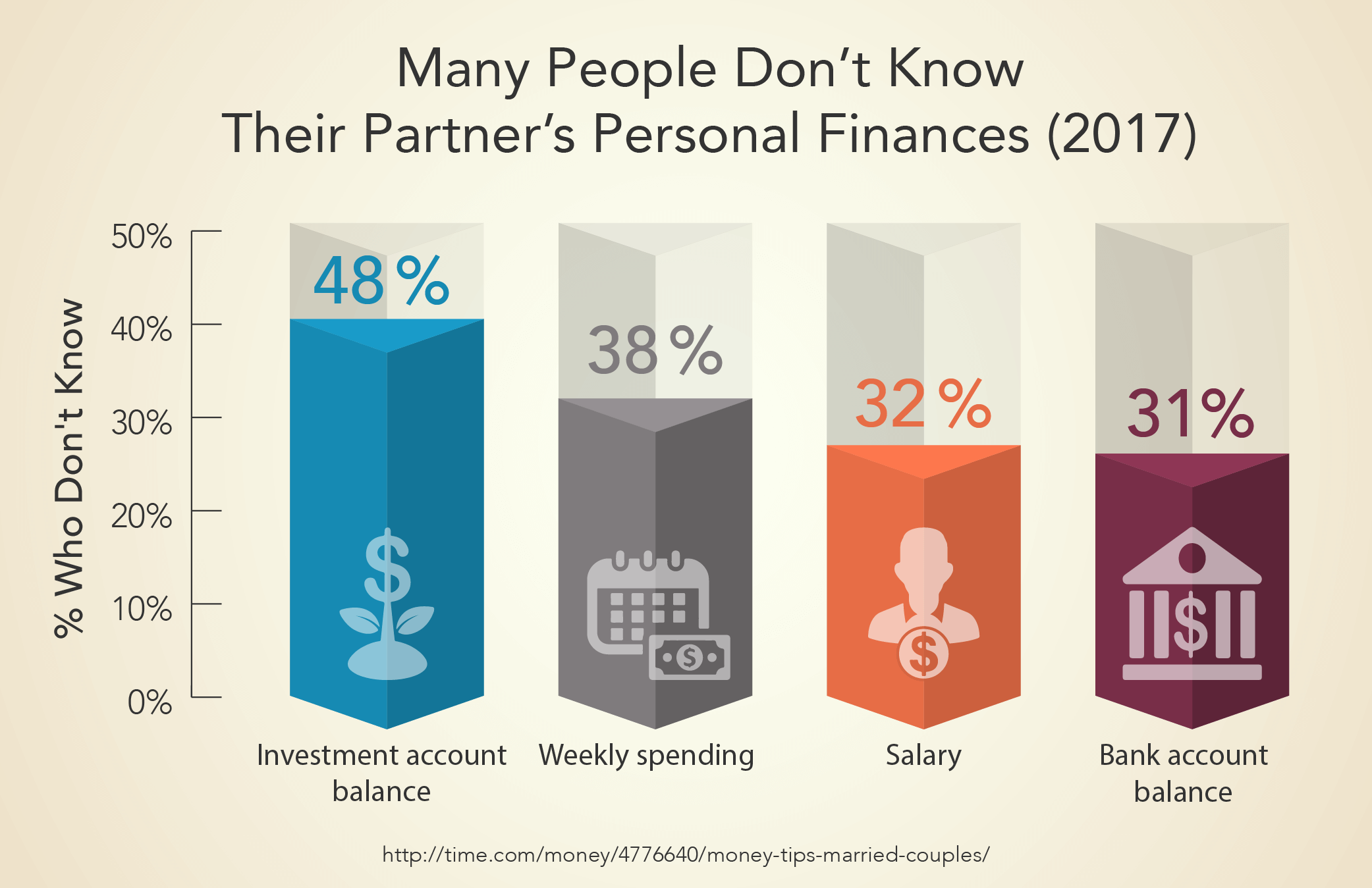 Many People Don't Know Their Partner's Personal Finances (2017)