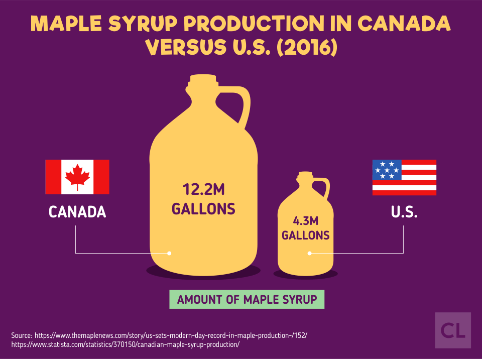 Maple Syrup Production in Canada Versus U.S.