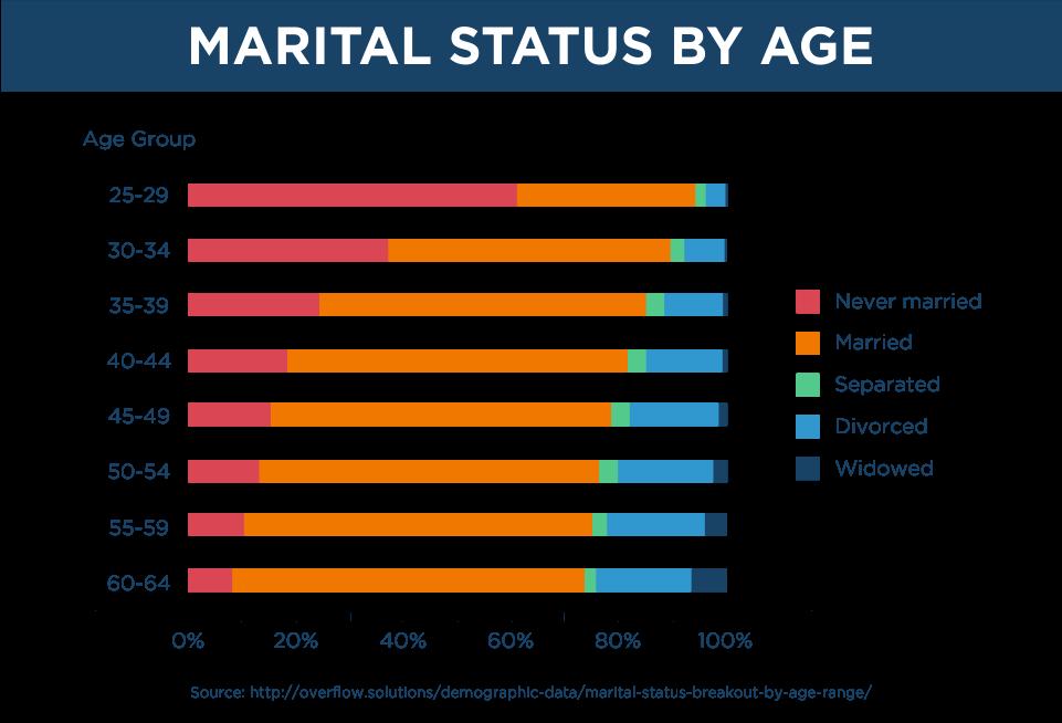 Marital Status by Age