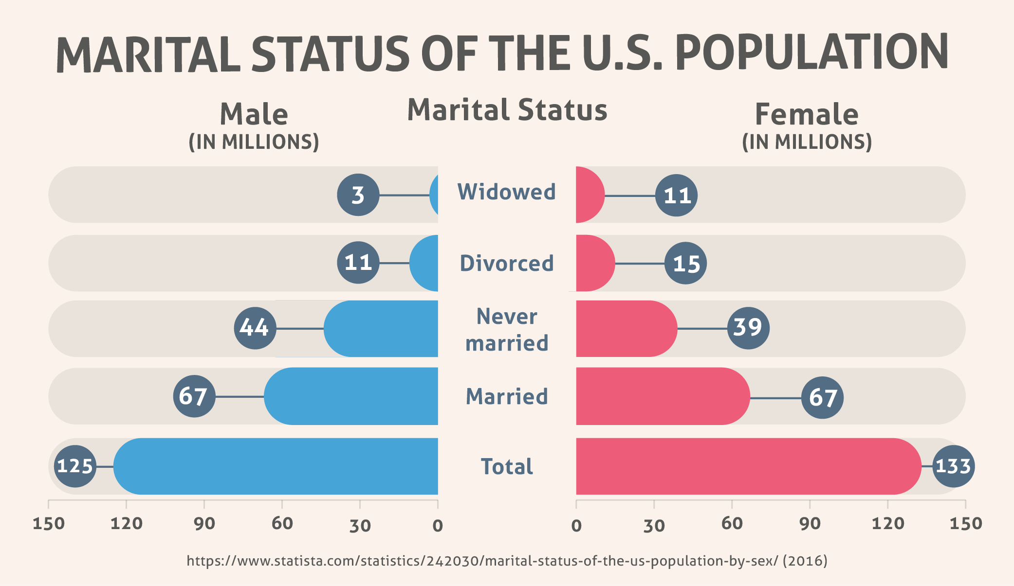 Marital Status of the U.S. Population