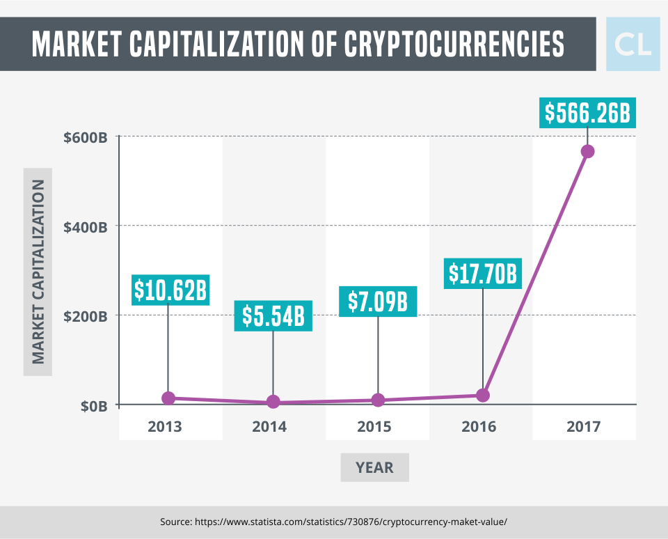 Market Capitalization of Cryptocurrencies 2013 -2017