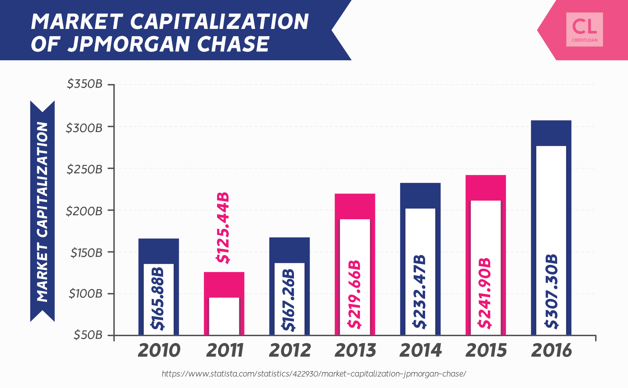 Market Capitalization of JPMorgan Chase from 2010-2016