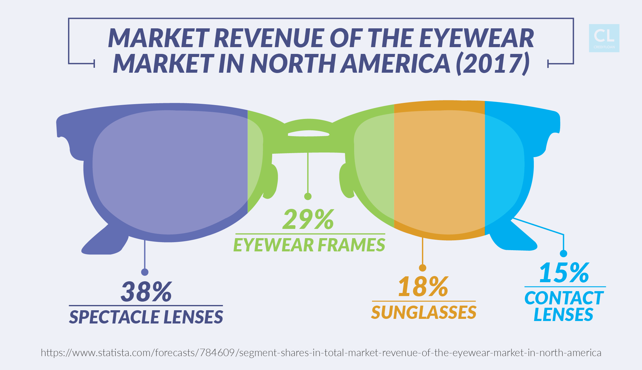 Market Revenue of the Eyewear Market in North America
