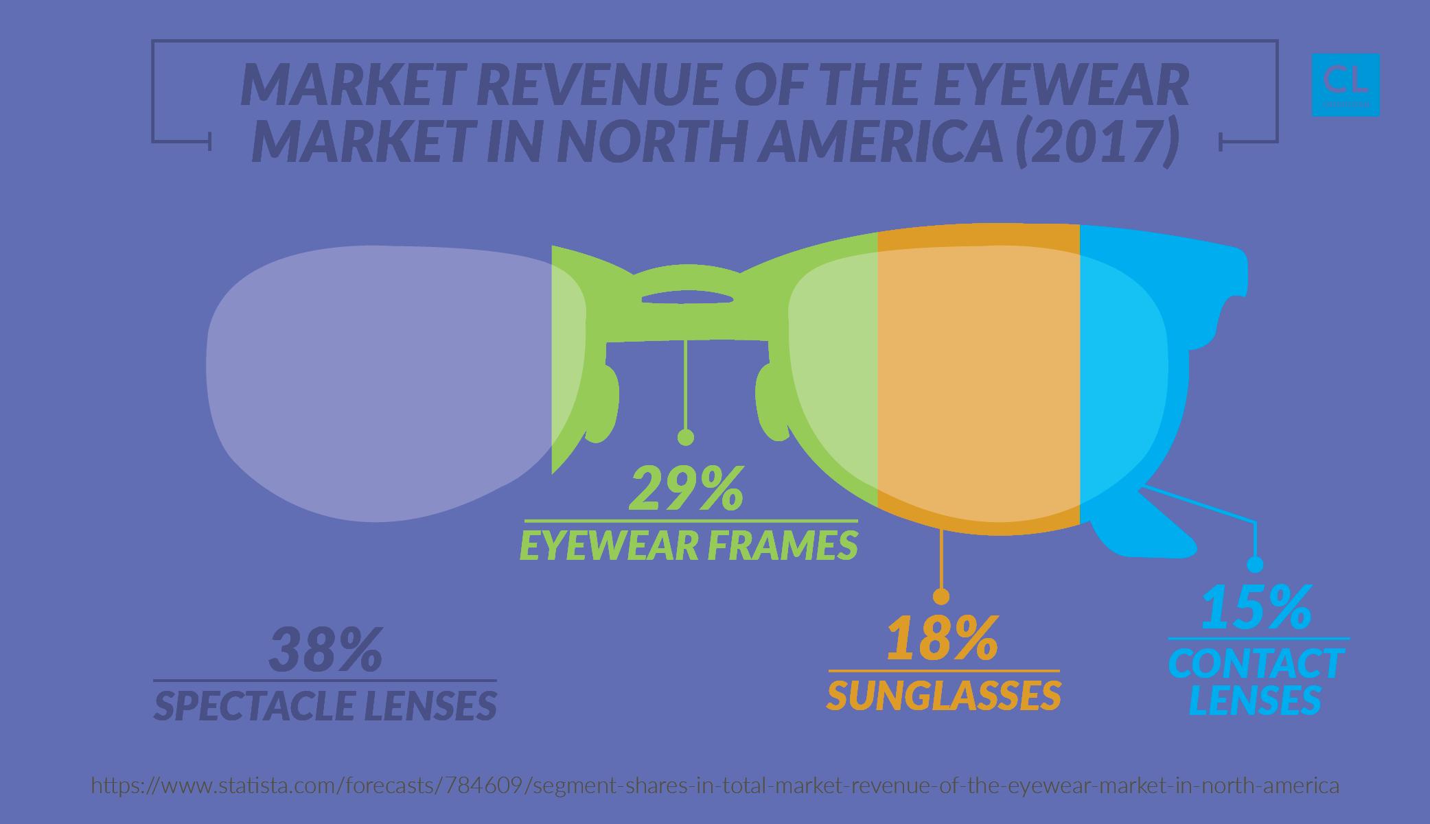 Market Revenue of the Eyewear Market in North America