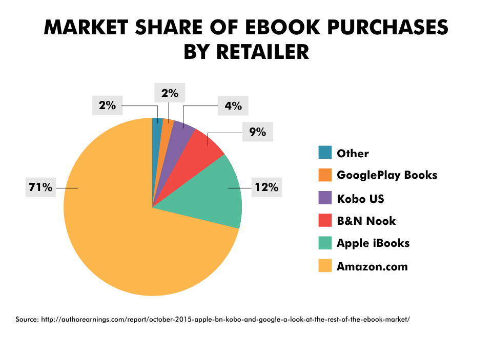 Market Share of Ebook Purchases By Retailer