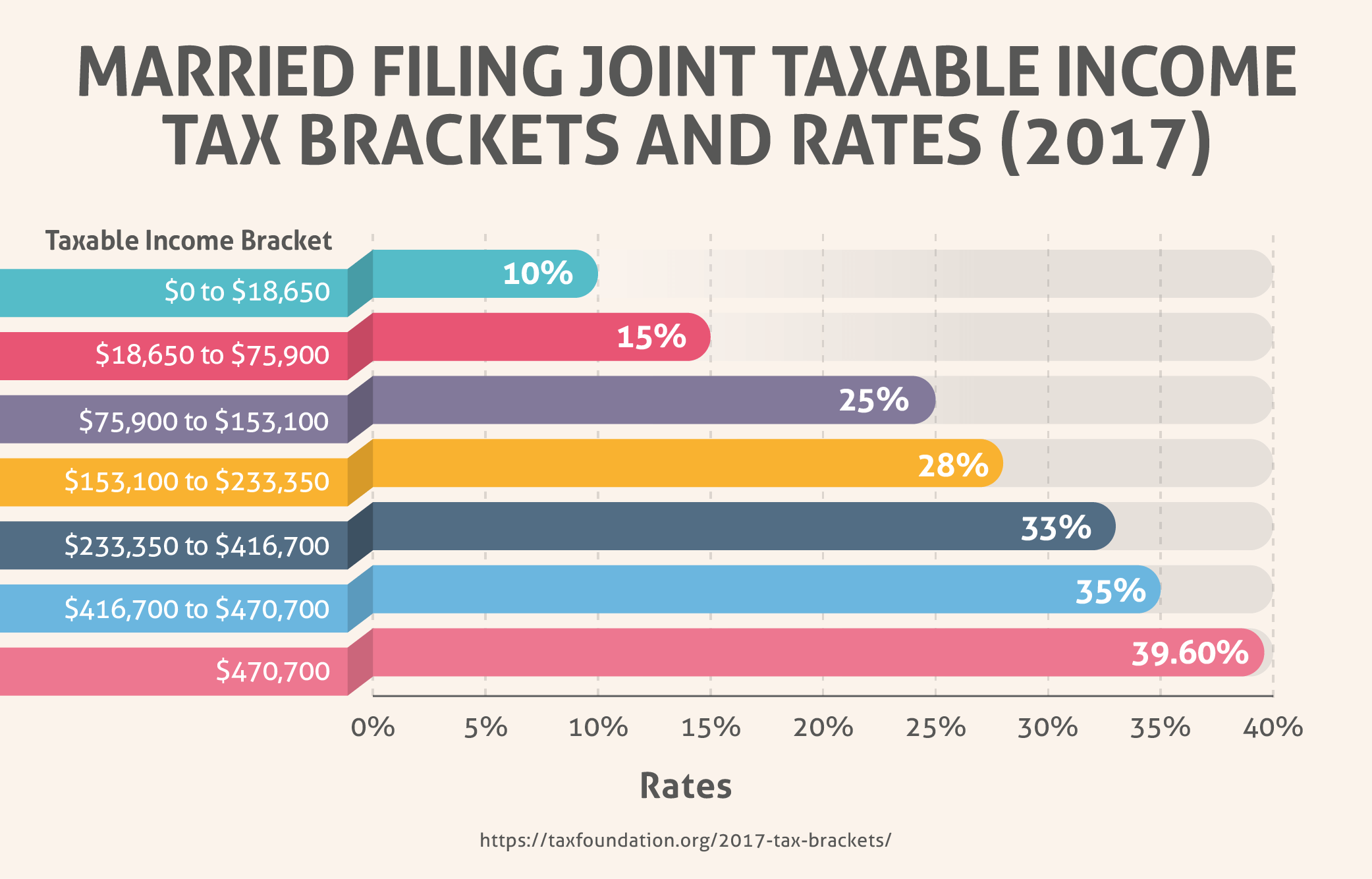 Married Filing Joint Taxable Income Tax Brackets and Rates (2017)
