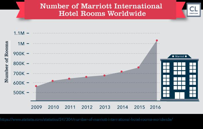 Marriott International Hotel Rooms Worldwide