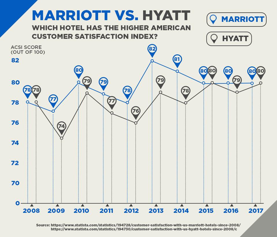 Marriott vs. Hyatt: Which Hotel Has The Higher American Customer Satisfaction Index?