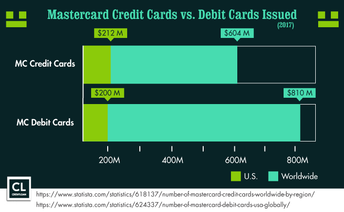 Mastercard credit cards versus debit cards issued