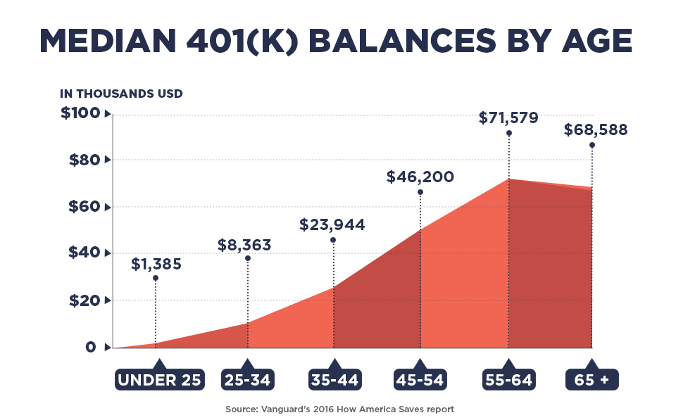 Median 401k balances by age