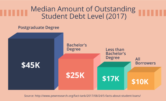 Median Amount of Outstanding Student Debt Level (2017)