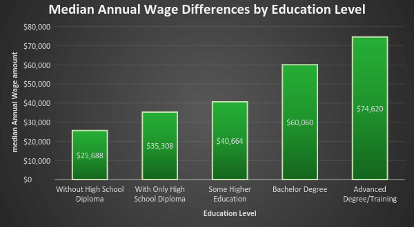 Median Annual Wage Differences by Education Level