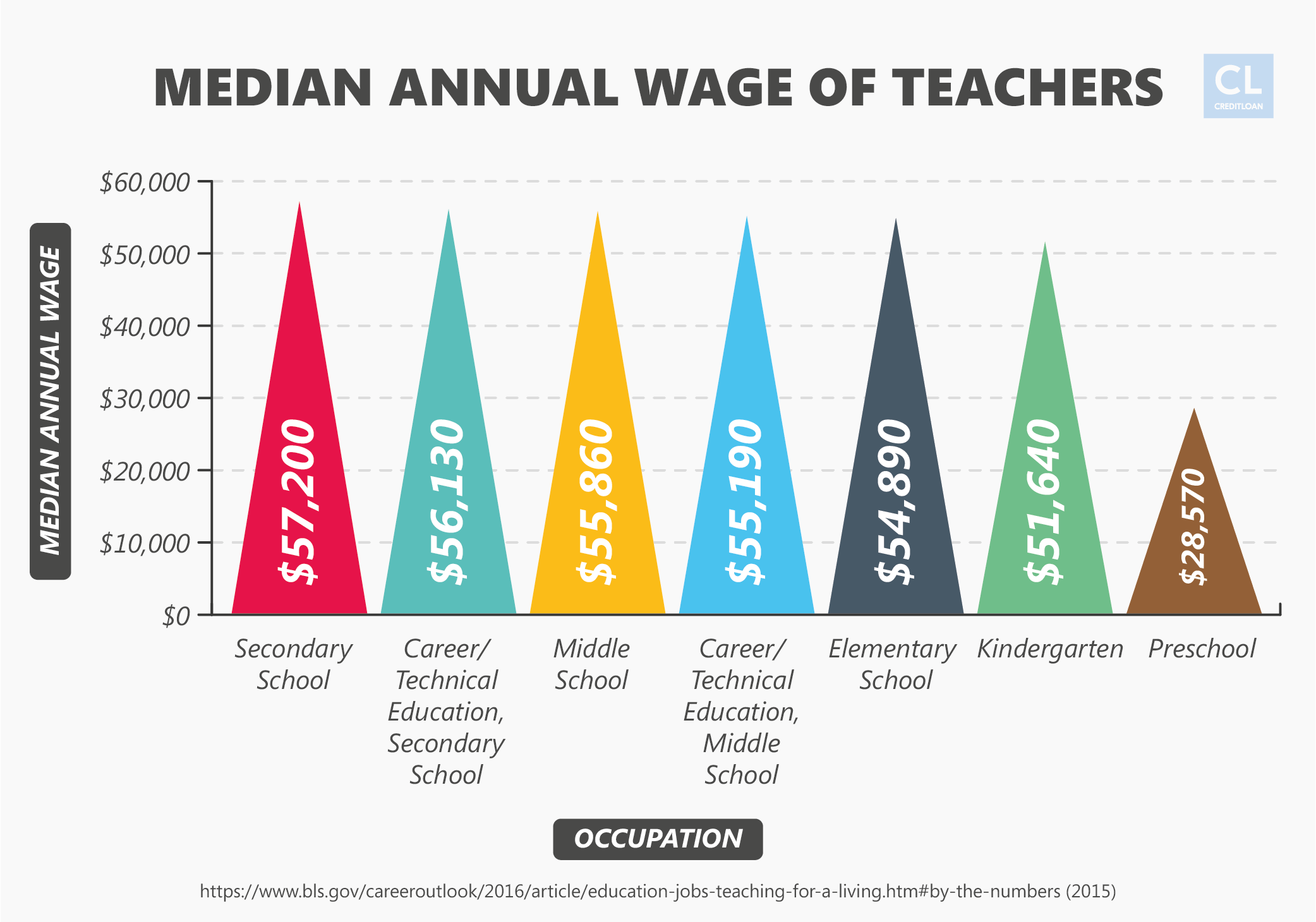 Median Annual Wage of Teachers