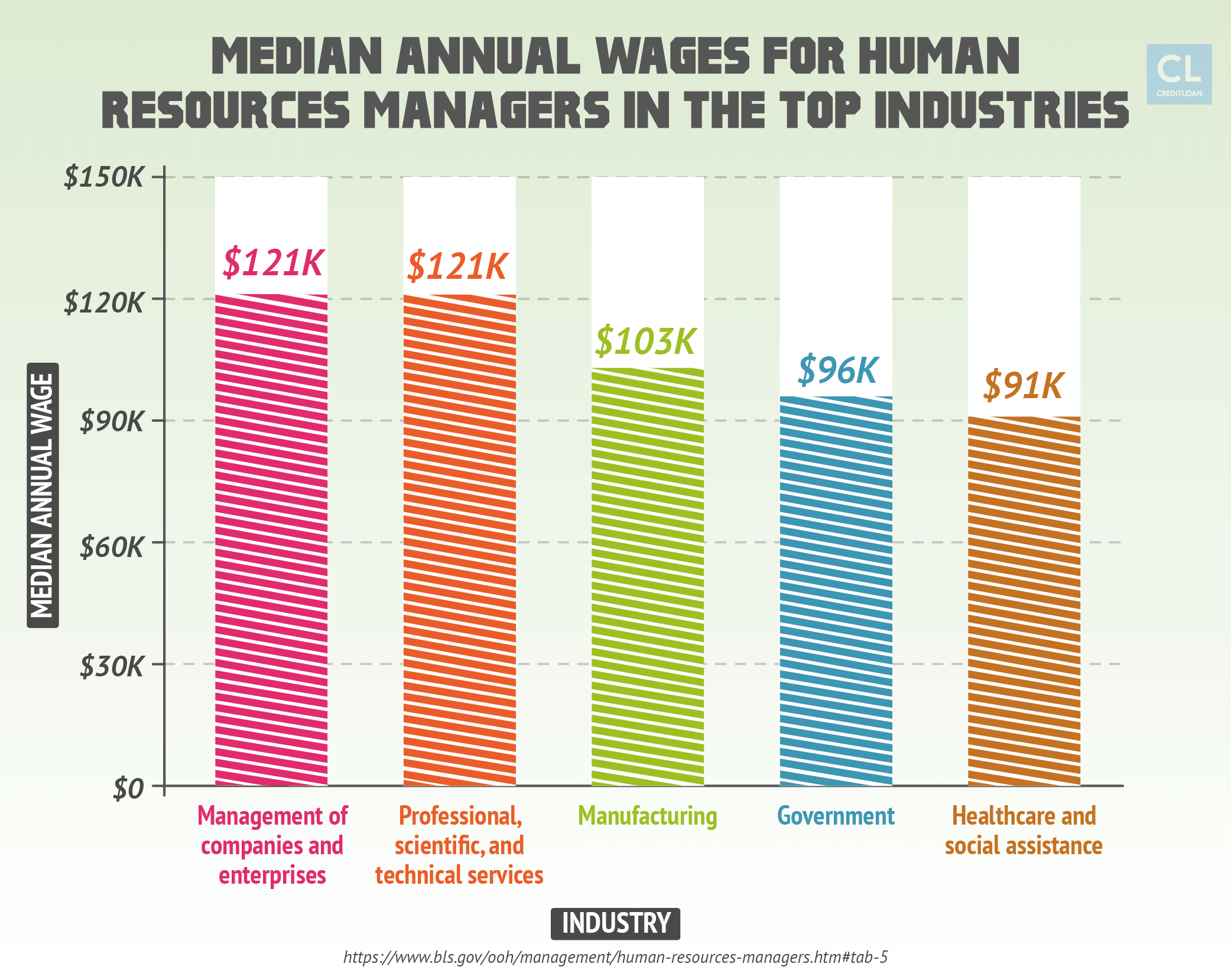 Median Annual Wages for Human Resources Managers in the Top Industries