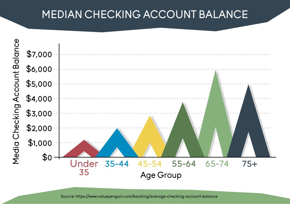 Median checking account balance