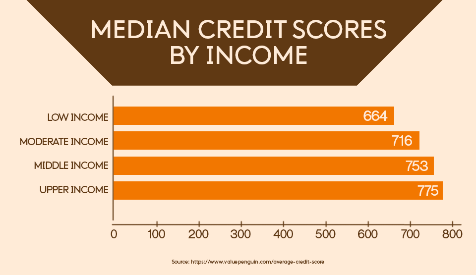 Median credit scores by income