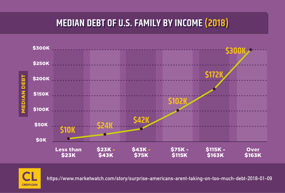 Median Debt of U.S. Family By Income