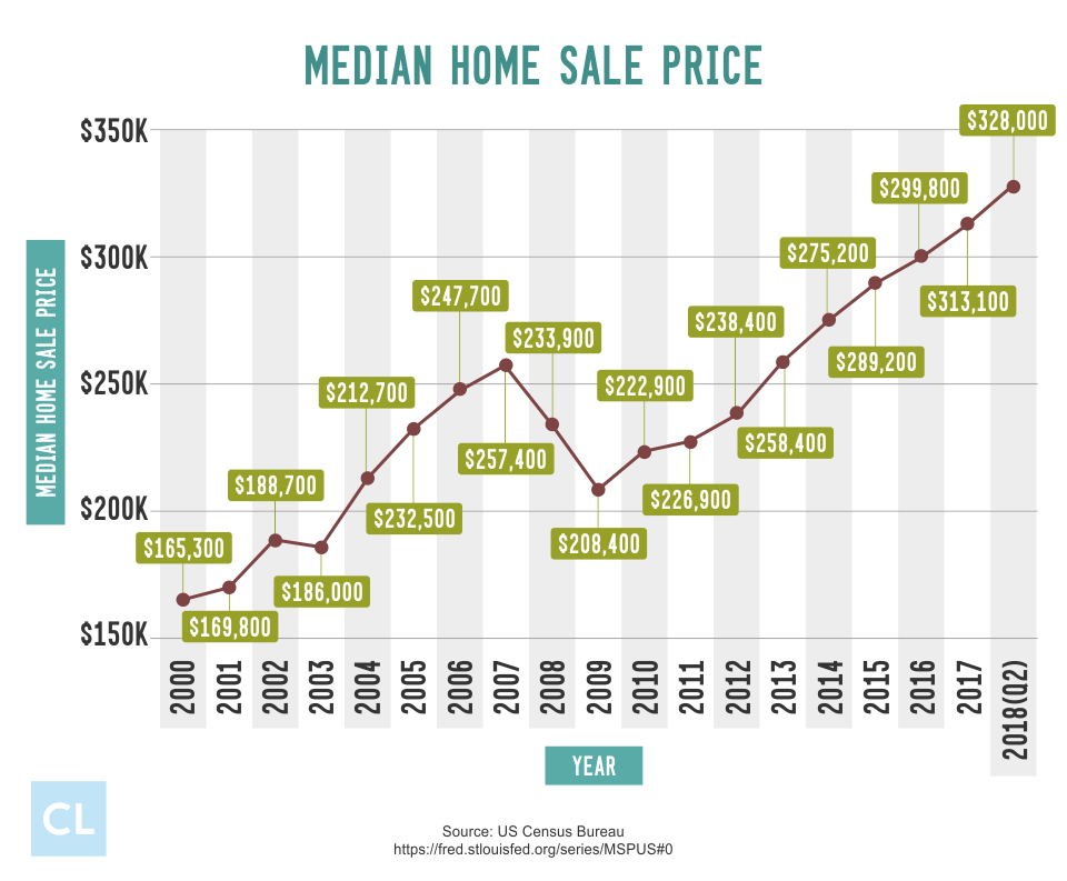 Median Home Sale Price from 2000-2018