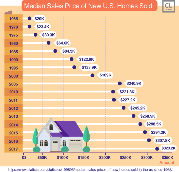 Median Sales Price of New U.S. Homes Sold from 1965-2017