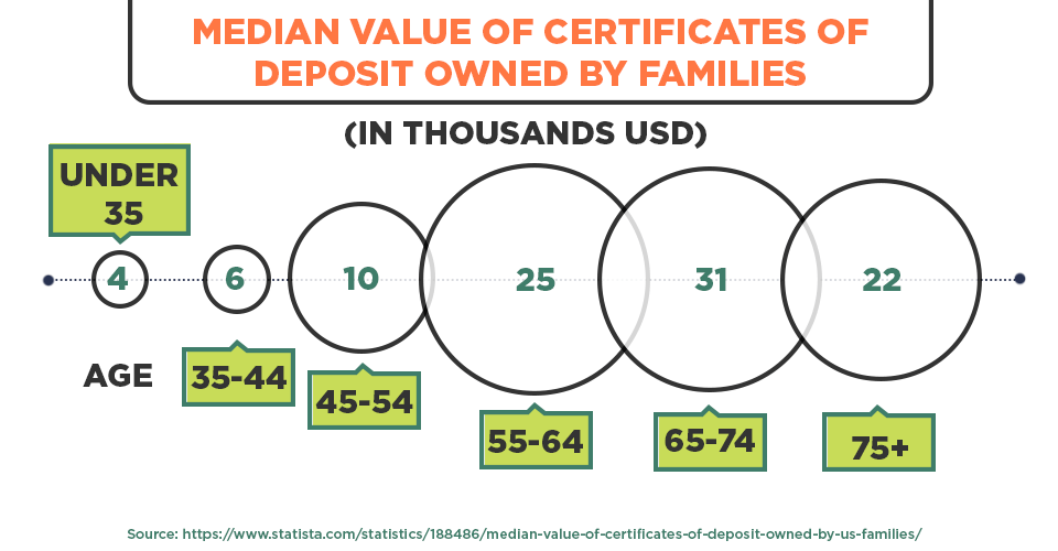 Median value of Certificates of Deposit owned by families