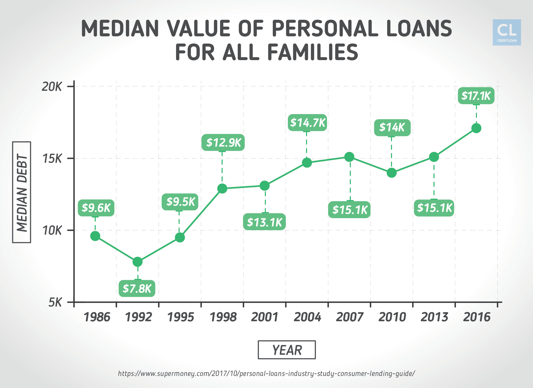 Median Value of Personal Loans 1986-2016