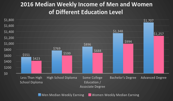 Median Weekly Income of Men and Women