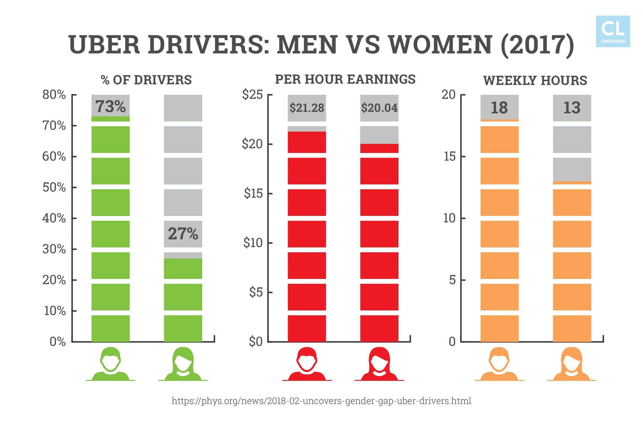 Men Versus Women Uber Drivers 2017
