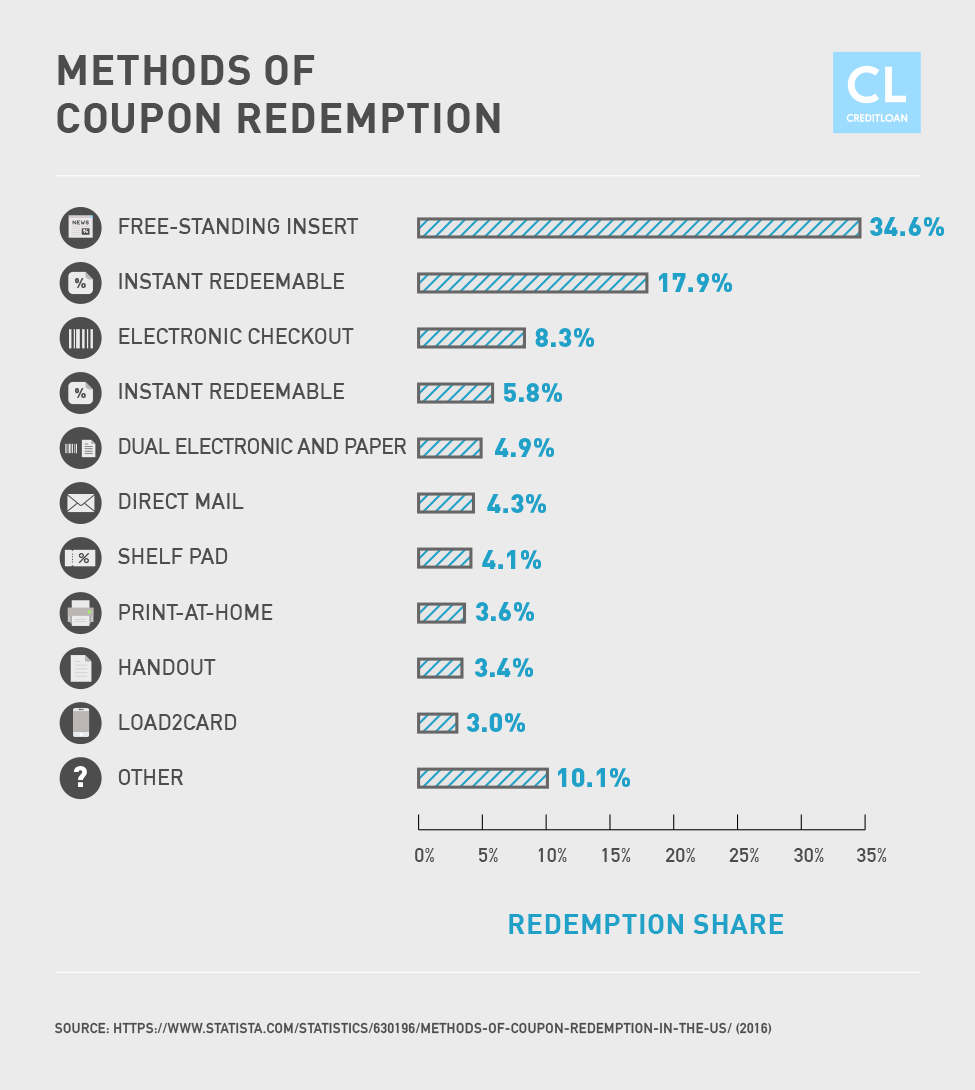 Methods of Coupon Redemption Statistics