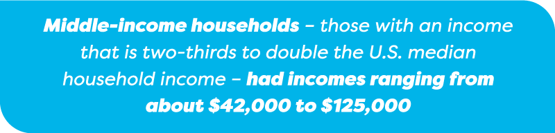 Middle Income Households