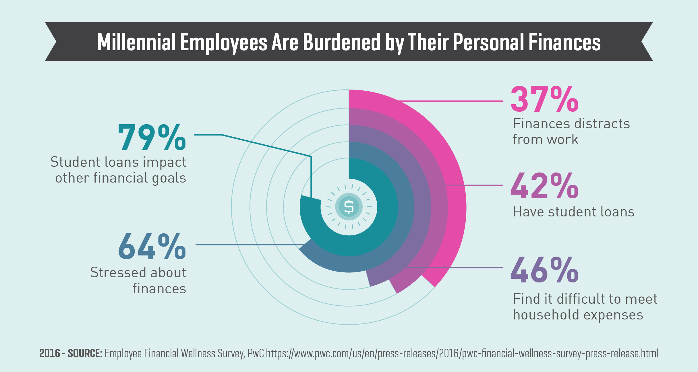 Millennial Employees Are Burdened by Their Personal Finances (2016)