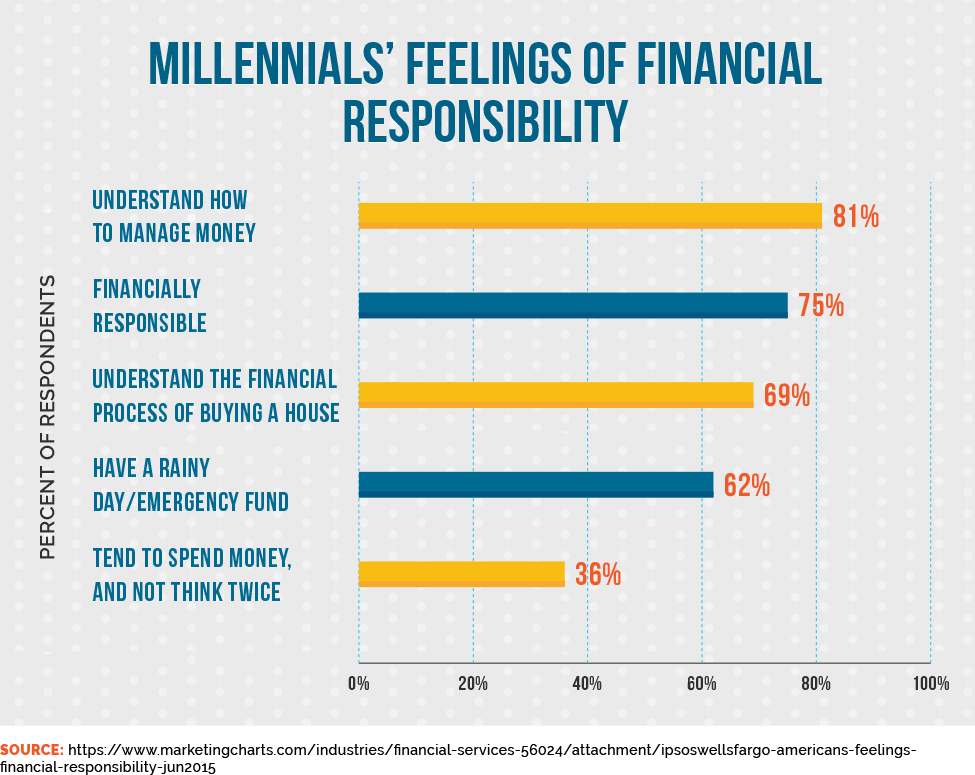 Millennials' Feelings of Financial Responsibility