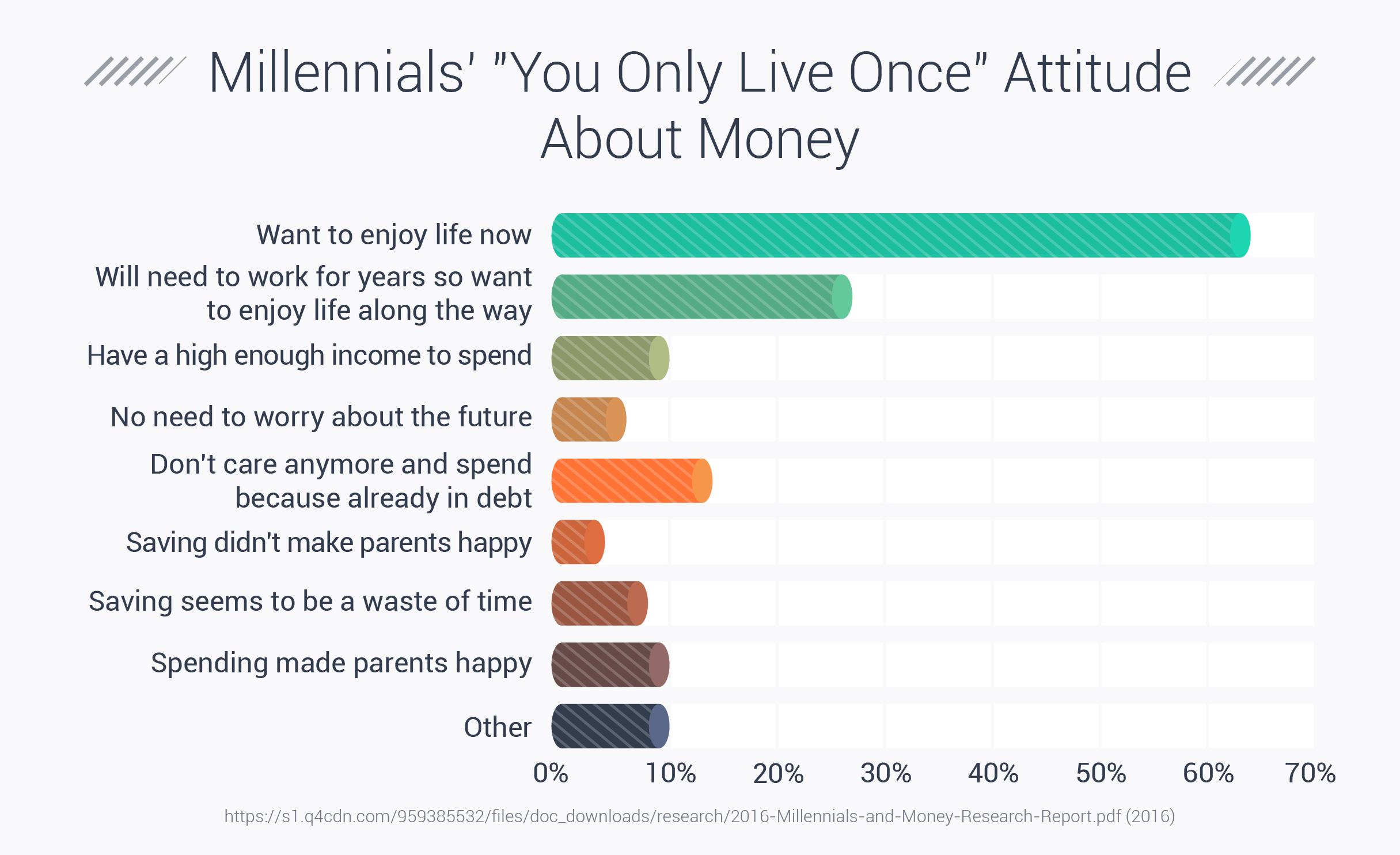 Millennials' YOLO Attitude About Money