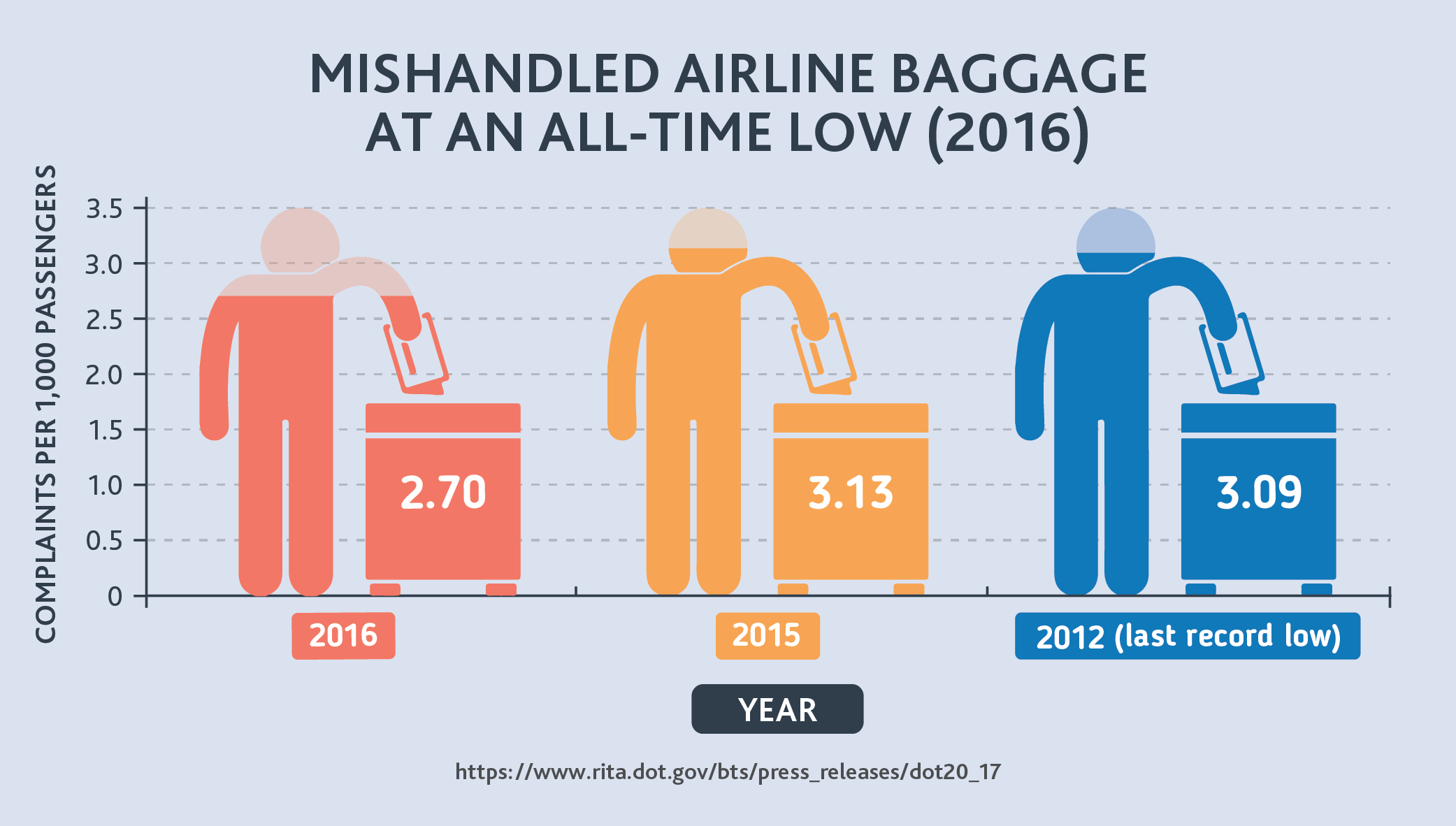 Mishandled Airline Baggage at an All-time Low (2016)
