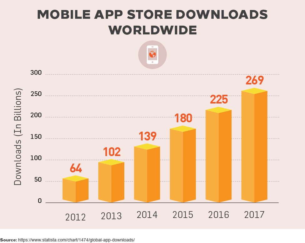 Mobile App Store Downloads Worldwide