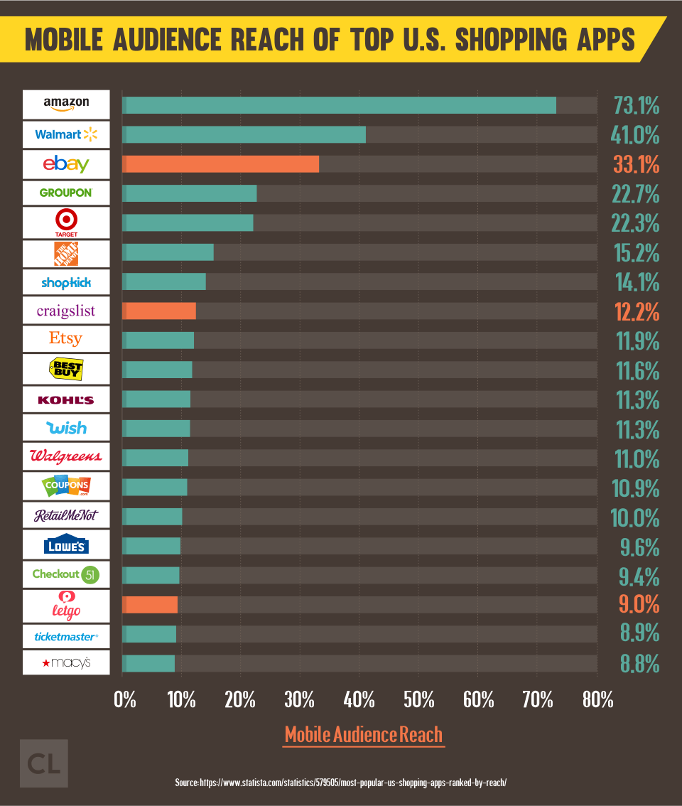 Mobile Audience Reach of Top U.S. Shopping Apps