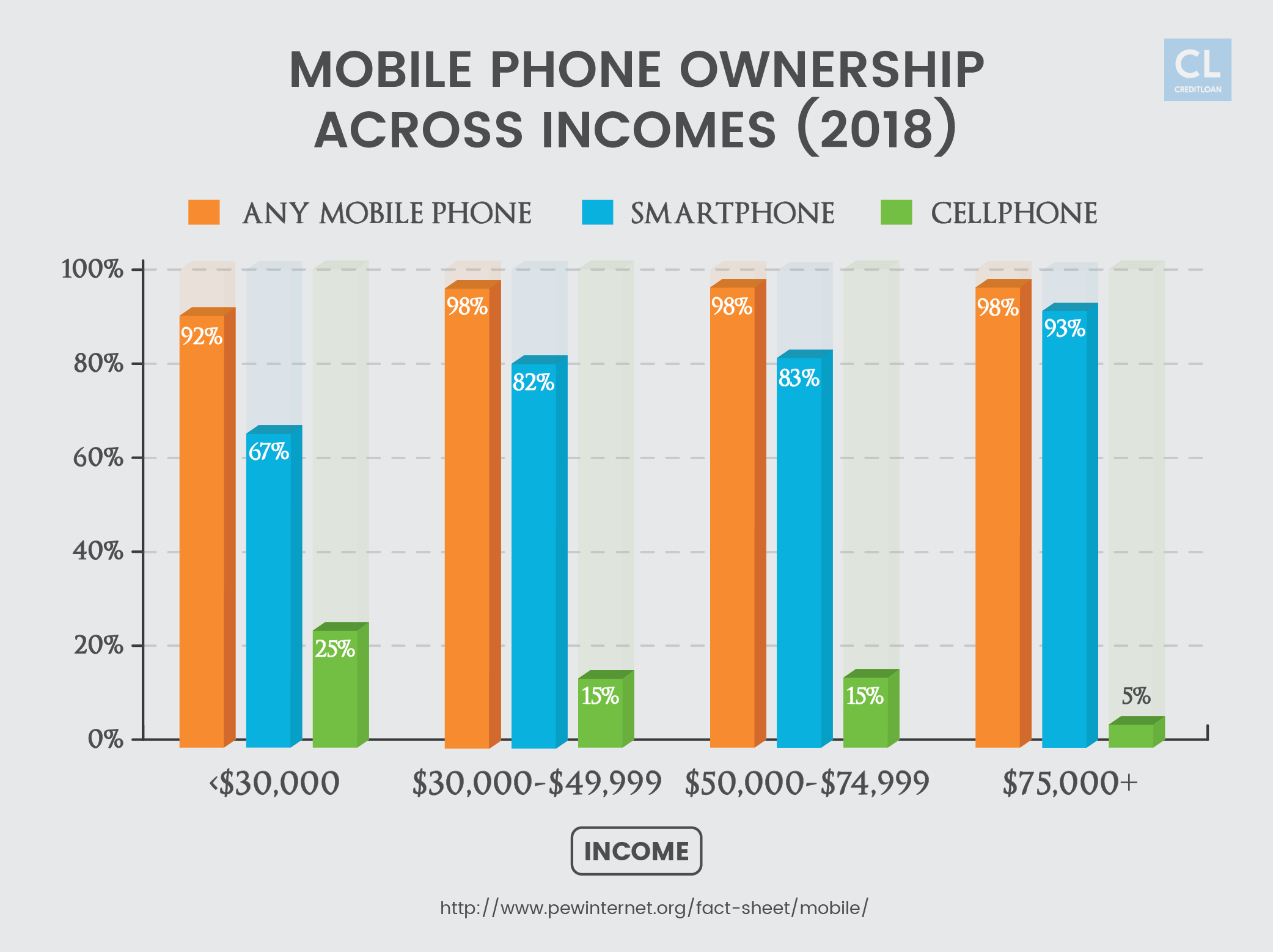 Mobile Phone Ownership Across Incomes in 2018