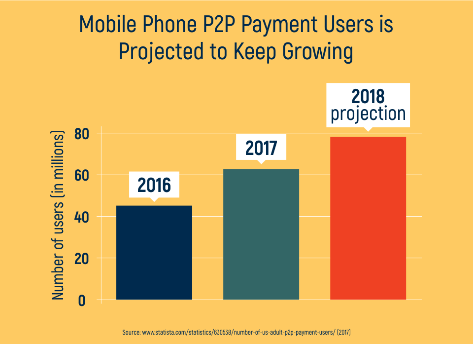 Mobile Phone P2P Payment Users is Projected to Keep Growing