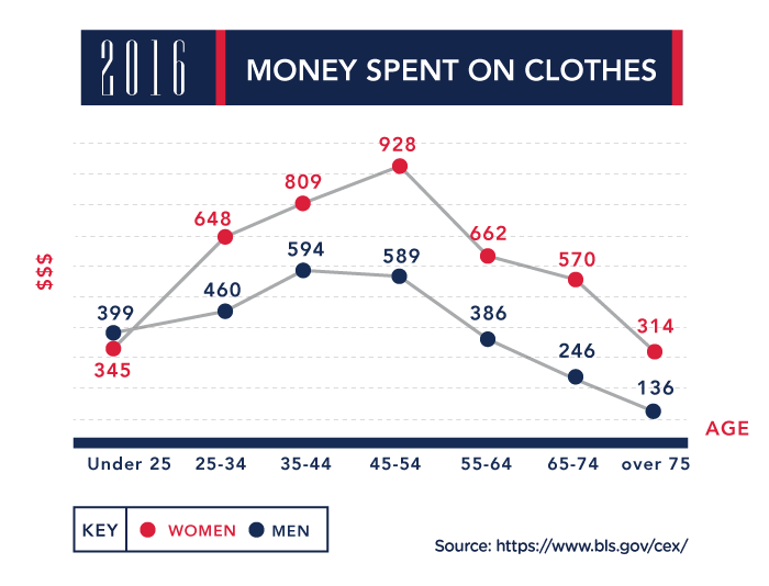 Money spent on clothes
