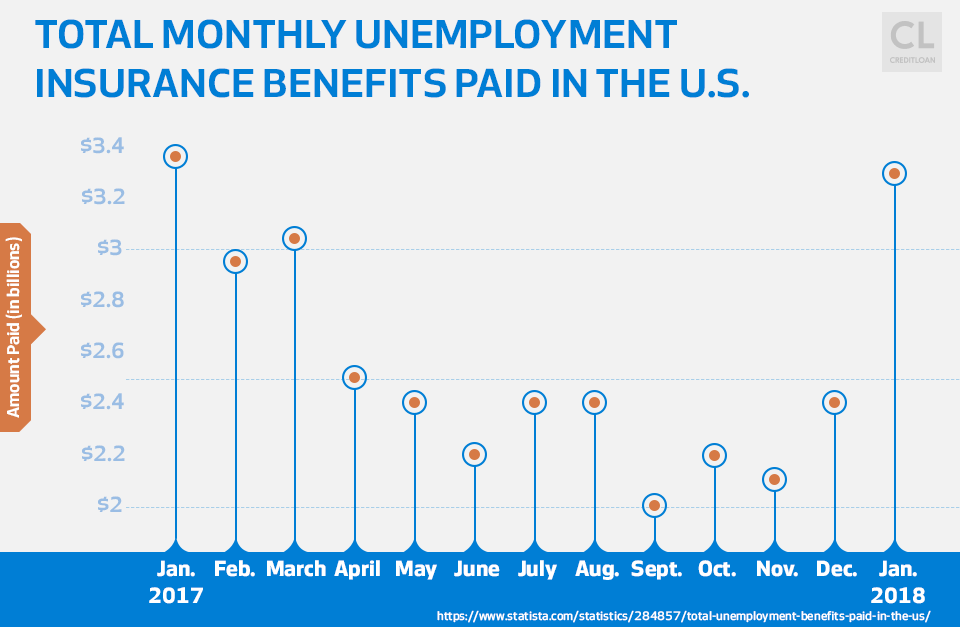 Monhly Unemployment Benefits Paid USA 2017