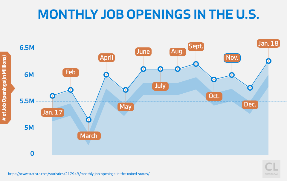Monthly Job Openings in the U.S. 2017