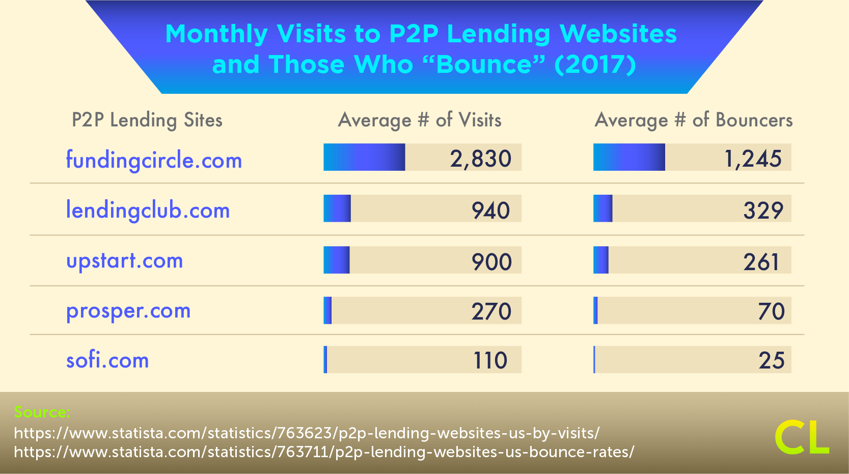 Monthly Visits to P2P Lending Websites and Those Who Bounce
