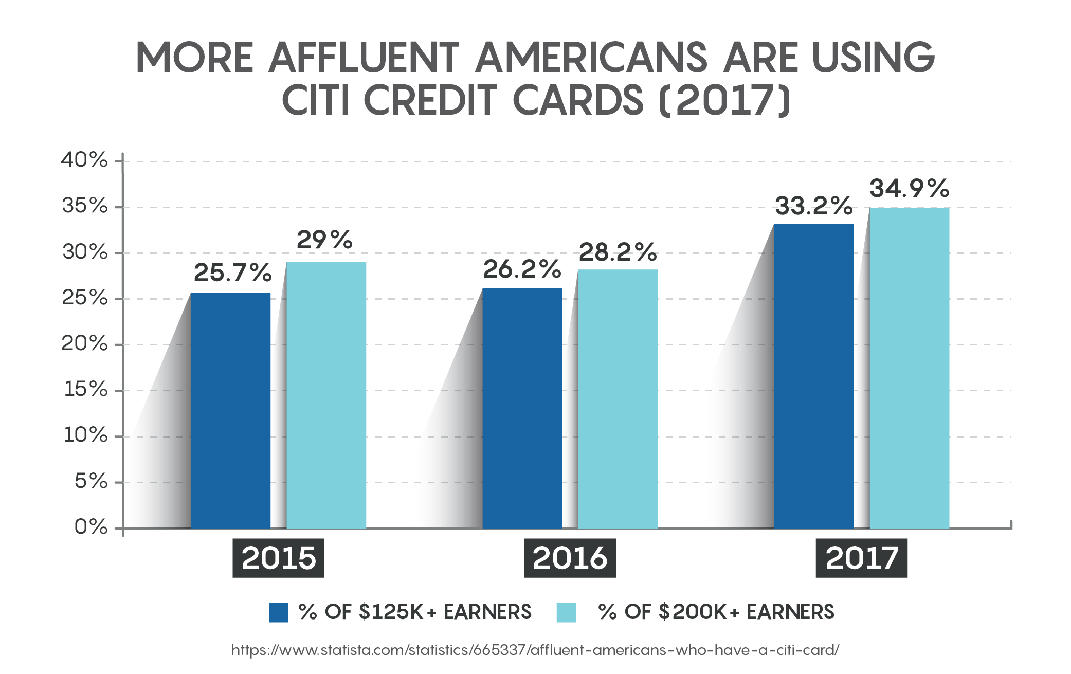 More Affluent Americans Are Using Citi Credit Cards 2017