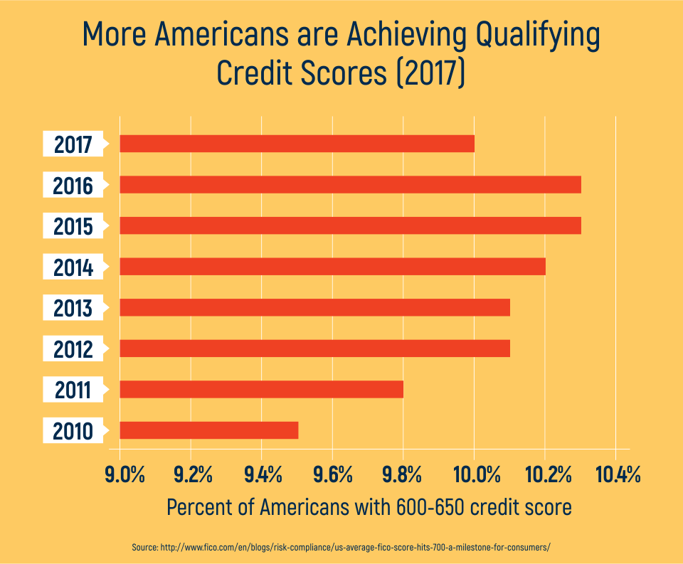 More Americans are Achieving Qualifying Credit Scores (2017)