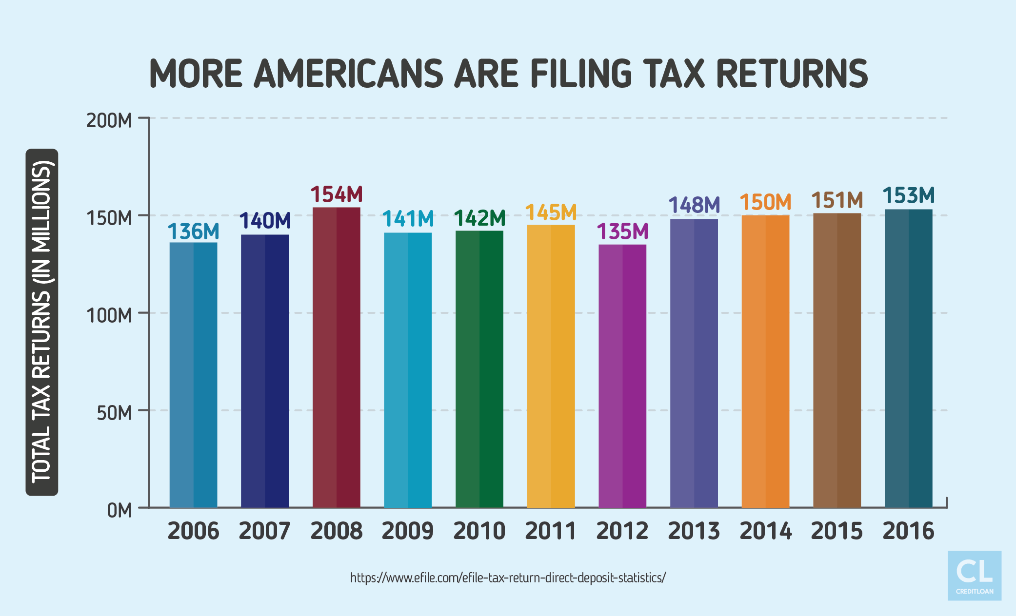 More Americans are Filing Tax Returns