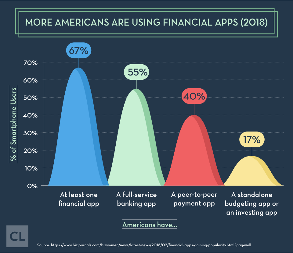 More Americans Are Using Financial Apps