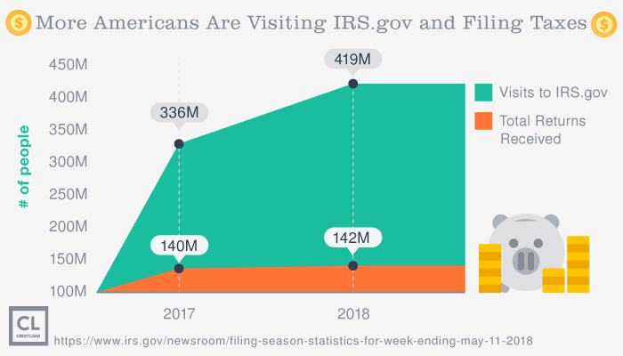 More Americans Are Visiting IRS.gov and Filing Taxes