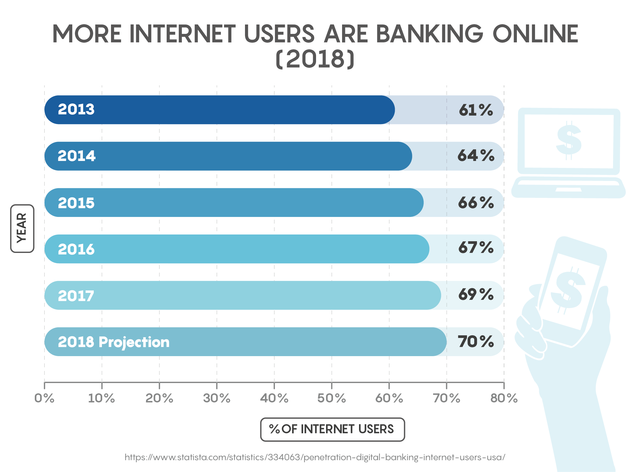 More Internet Users are Banking Online (2018)