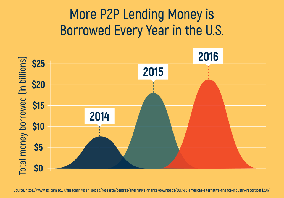 More P2P Lending Money is Borrowed Every Year in the U.S.