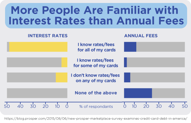 More People Are Familiar with Interest Rates than Annual Fees