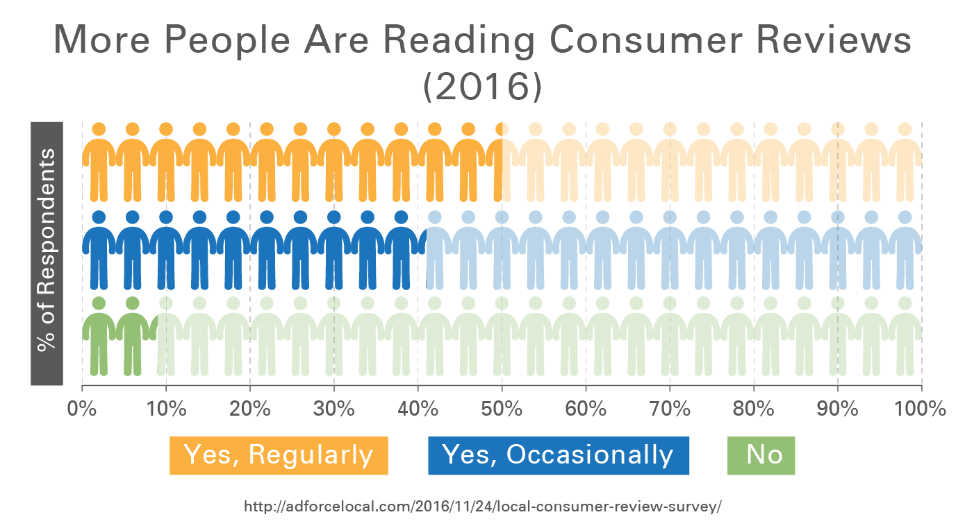 More People Are Reading Consumer Reviews (2016)